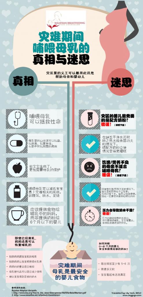Fakta dan Mitos Penyusuan Bencana (Mandarin)